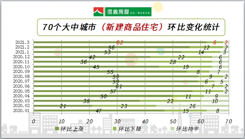 官方数据:3月上海房价涨幅平稳,环比涨幅稳中有降