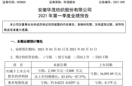 华茂股份2021年第一季度预计亏损2100万-2800万纺织业盈利水平提升