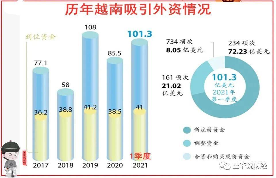 反差!1季度,越南累计吸引外资101.3亿美元!中国呢?