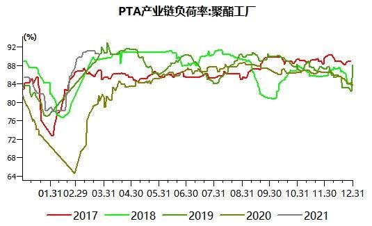 PTA终端备货蓄势待发 外贸能否如约而至