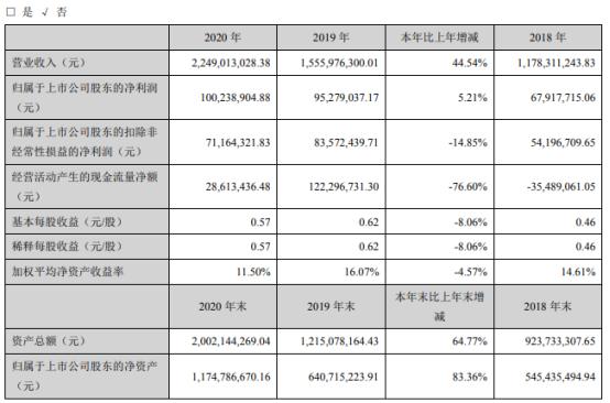 百度云默认下载位置协创数据2020年净利1亿云存储类产品增长董事长耿四化薪酬8112万-奇享网