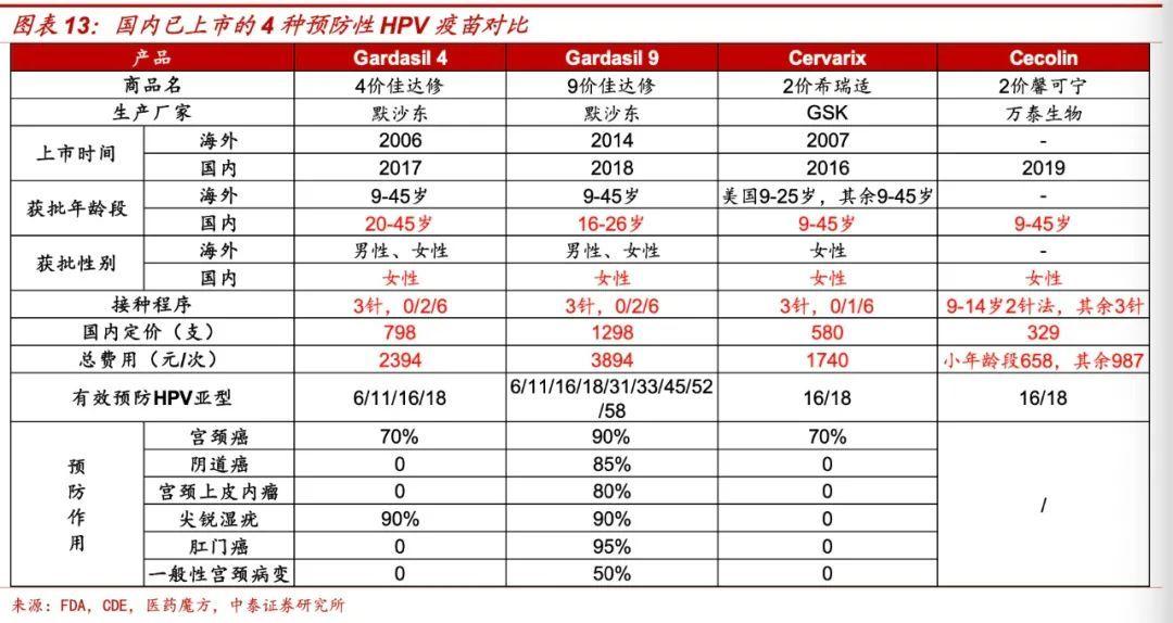 """""""抢疫苗就和买1499元的茅台一样"""",26岁之前,她们抢着打9价HPV疫苗"""