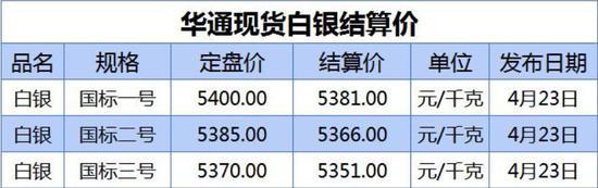期货市场价格:中粮期货 试错交易:4月26日市场观察