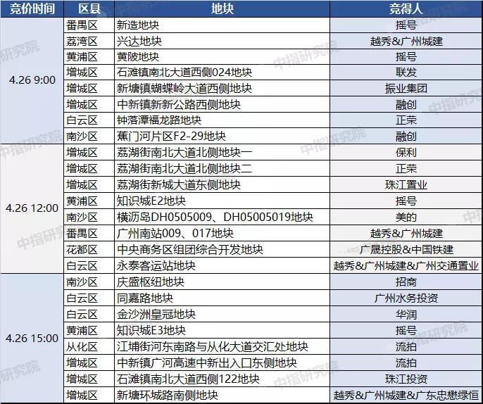 千亿级保证金大战!广州首批集中供地上半场狂揽452.39亿!越秀、融创、正荣等纷纷落子