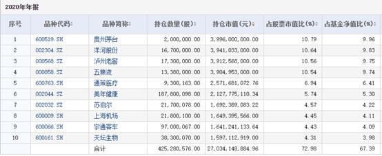 """张坤最成功的投资跌出千亿白马圈 """"机场茅""""年内市值蒸发500亿"""