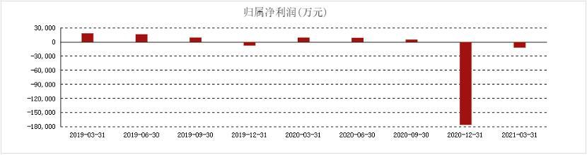启迪环境2019年、2020年单季度净利润情况