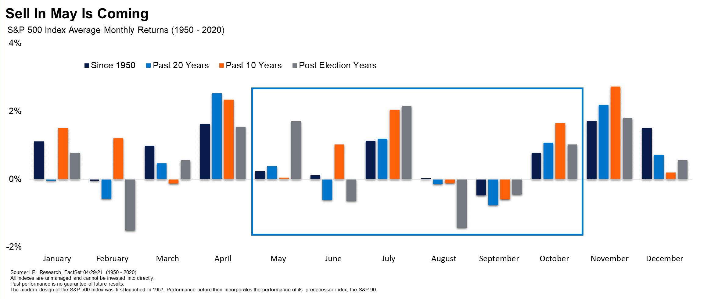 5月已至!美股该不该卖出?华尔街如今有了新说法