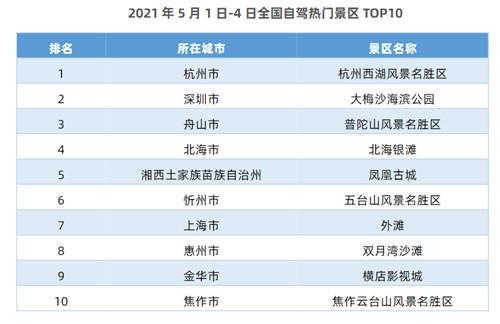 五一假期10大自驾热门景区出炉:杭州西湖居首