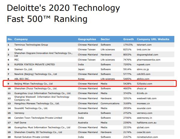 伊对跻身亚太高科技高增长500强