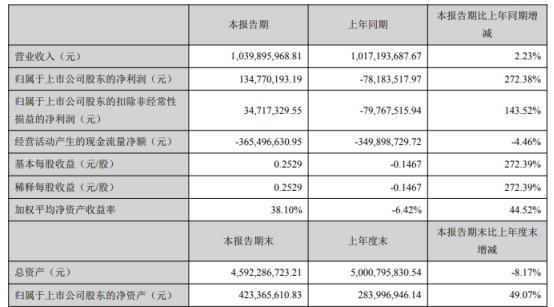惠天热电股票:惠天热电2021年第一季度净利1.35