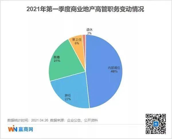 ◎2021年一季度商业地产人事变动情况饼状图