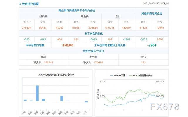CFTC持仓解读:白银看多意愿升温(5月4日当周)