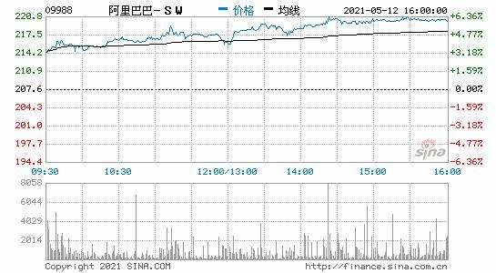 香港恒生指数收涨0.78%阿里巴巴、小米港股均收涨超6%