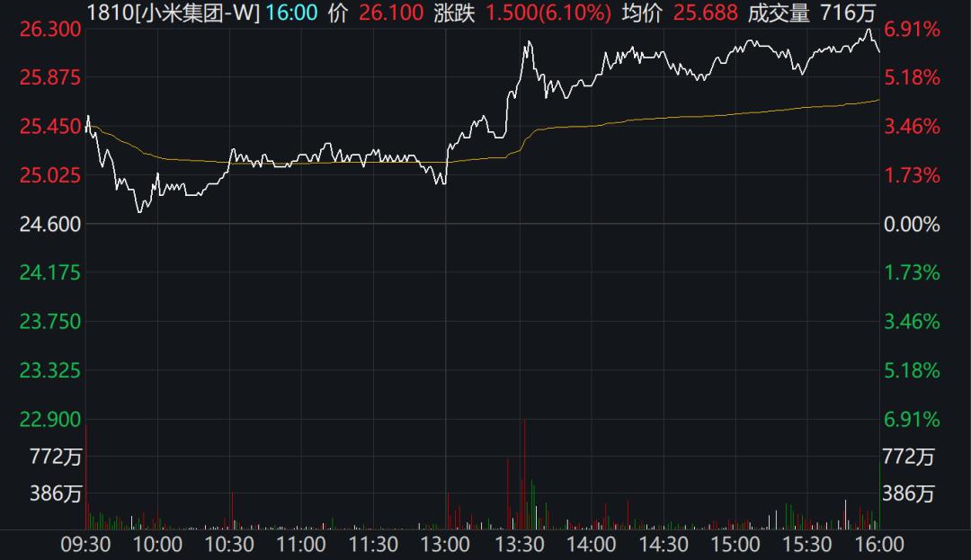 """突发!小米赢了:被美国移出""""黑名单"""",外交部刚刚回应,市值大涨378亿港元"""