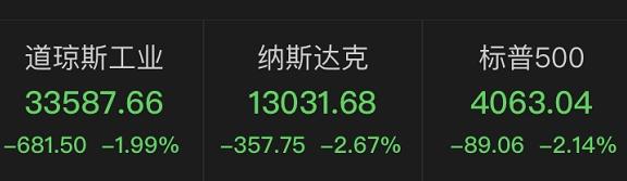 深夜惊雷!这一关键数据爆了,美股崩了!苹果跌去3300亿
