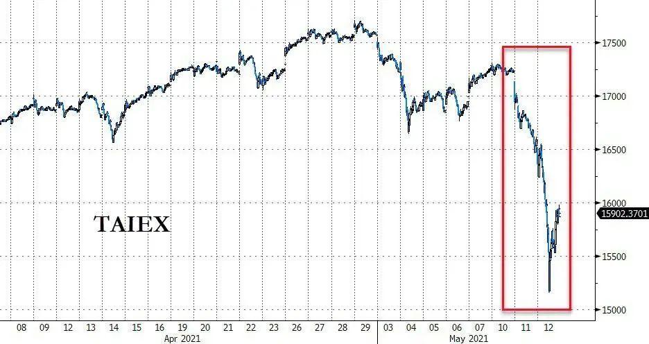 台湾股市崩溃,这可能是去杠杆的开始