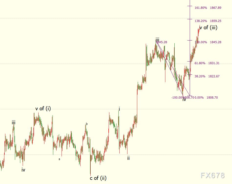 现货黄金收窄涨幅,美元探底回升,投资者待FED拨开迷雾