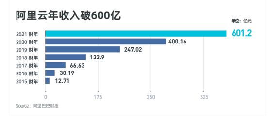 阿里云进军政企市场盈利能否广东11选5为广东11选5态?