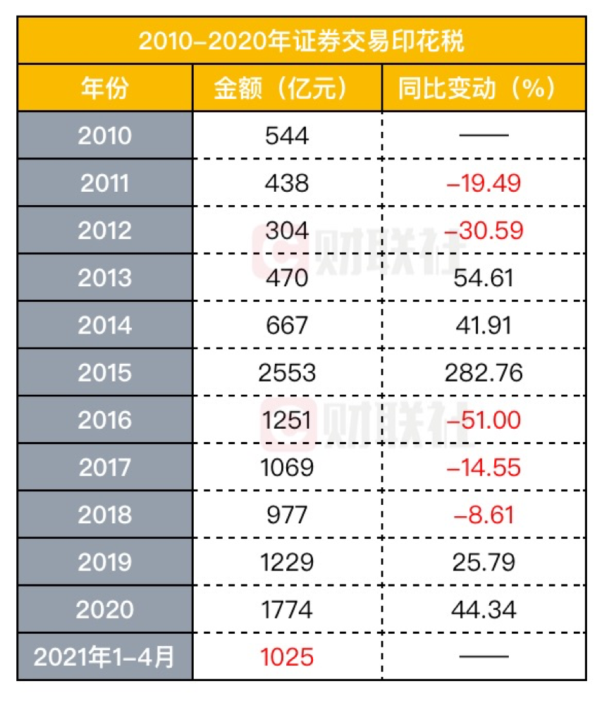 【上海期貨配資】年內首次下降,4月證券交易印花稅同比降26%,股市情緒同期遇冷,股民入市同比增速創13個月新低