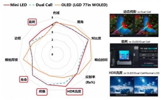 两年三次同理由召回,但它不是LG OLED电视面临的根本问题