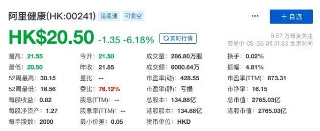营收不及市场预期 阿里健康股价开盘大跌超6%