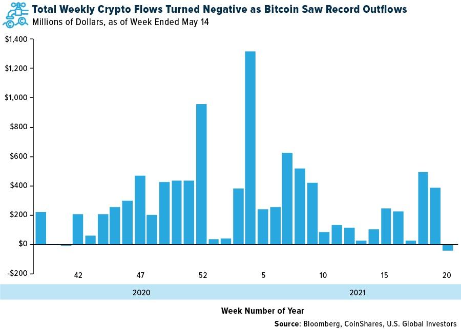 机构投资者正在抛售比特币买入黄金