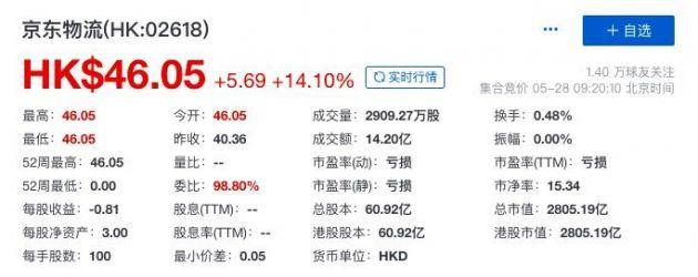 京东物流登陆港交所:开盘报46.05港元 总市值超2800亿港元