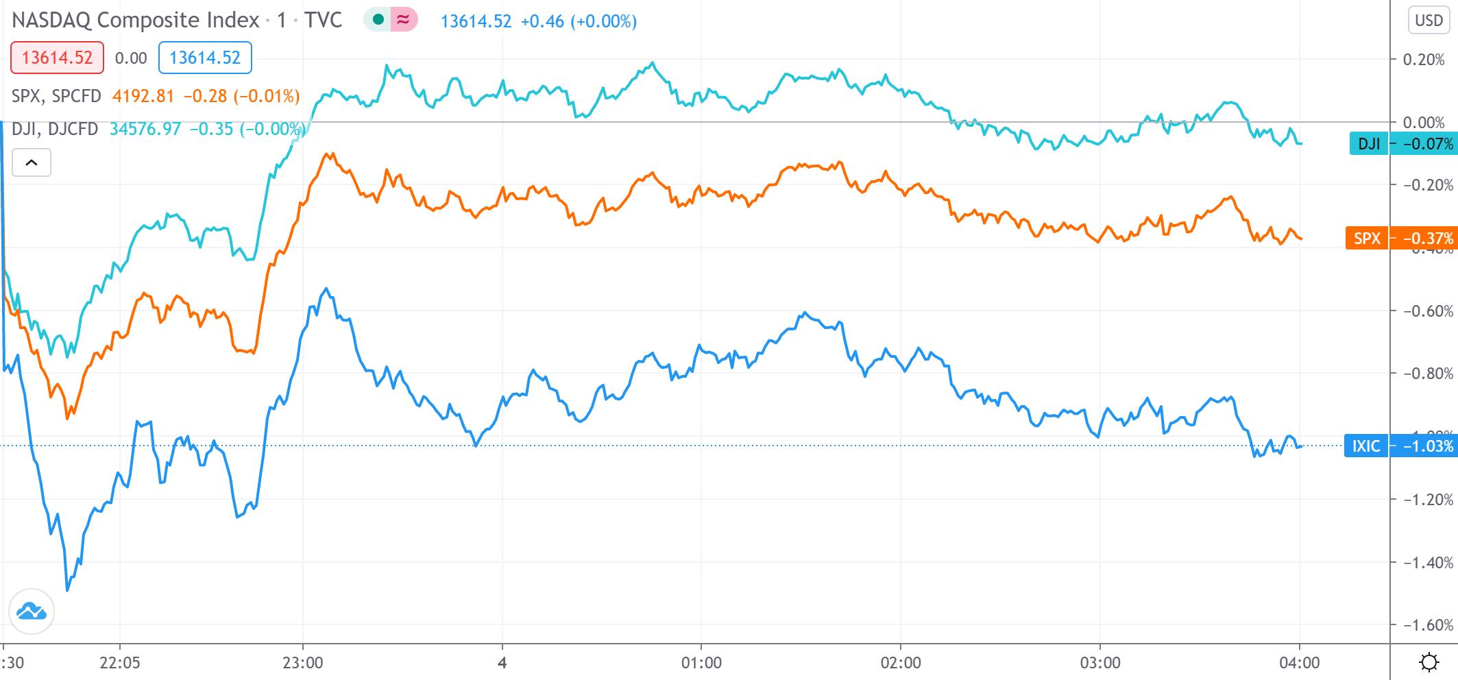 """美股收盘:三大股指因""""经济数据太好""""集体下挫 特斯拉跌逾5%"""