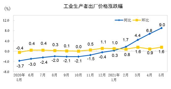 PPI增长创13年新高,周期股行情值得把握?两条主线布局