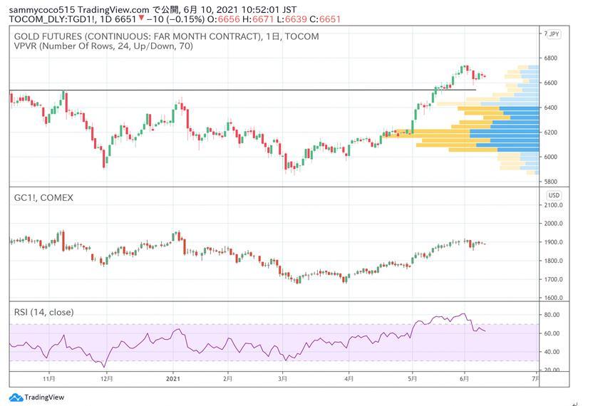 日本商品市场日评:东京黄金小幅下跌 橡胶市场小幅振荡