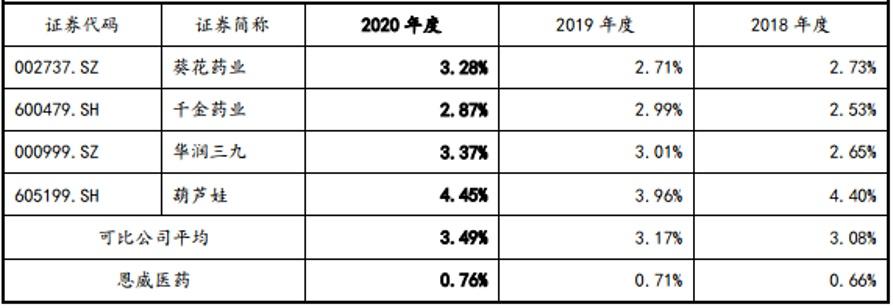 洁尔阴洗液收入占比持续下滑!恩威医药IPO研发费用率不足1% 丨IPO棱镜