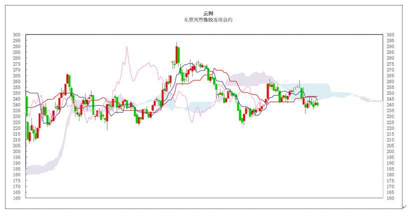 日本商品市场日评:东京黄金小幅反弹,橡胶市场继续下跌