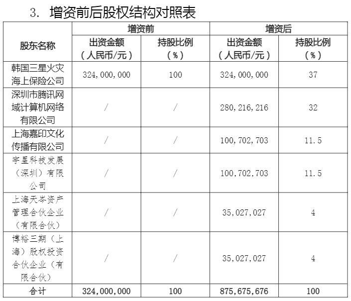 资料来源:2020年12月4日《三星财产保险(中国)有限公司关于变更注册资本有关情况的信息披露公告)》