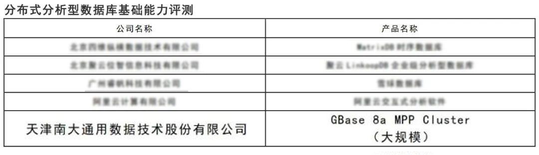 全球记录创造者 南大通用GBase 8a集群以4096节点通过中国信通院基础能力测评