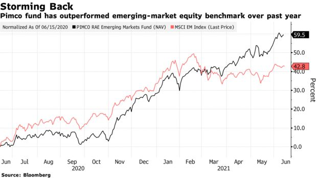 从新兴市场股市押注中获高额回报 PIMCO顾问相信更多涨势还在后头