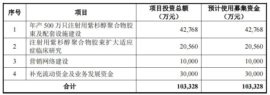 上海谊众今日科创板首发上会:紫杉醇市场空间广阔,未来将直面业内激烈竞争