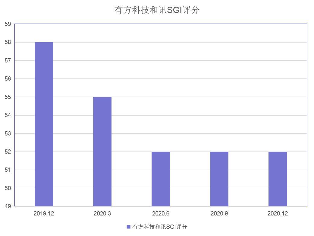 和讯SGI公司 有方科技SGI评分52 净利润断崖式下跌业绩不佳