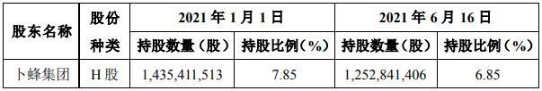来源:中国平安关于股东权益变动的提示性公告