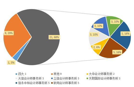 """4家审计机构占据京圈文化传媒""""半壁江山"""" 万达电影贡献550万高额审计费"""