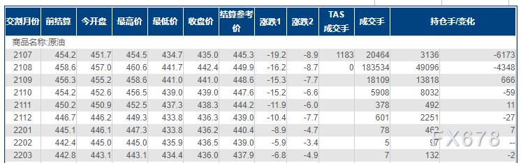 INE原油跌大逾4%,美联储加息预期渐升美元续涨