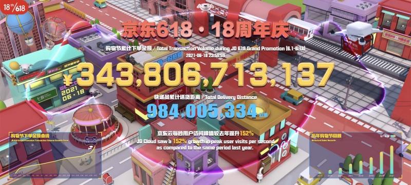 京东:6月1日至18日累计下单金额超3438亿元