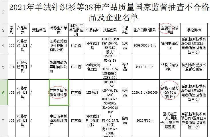 国家监督抽查情况通报:久量股份LED台灯耐热、耐火性能不合格