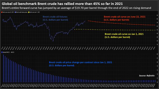 现货价格正迎头赶上,布油涨势收获强劲支撑