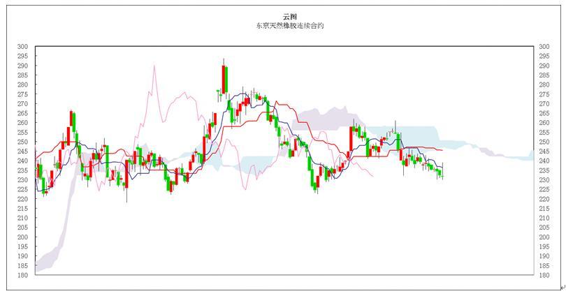 日本商品市场日评:东京黄金小幅振荡,橡胶市场低位盘整