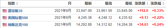 亚市资讯播报:隔夜美联储官员偏鸽措辞提振市场  亚洲股市多数上涨
