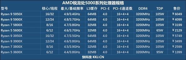 618大写的AMD Yes!锐龙5000称霸处理器排行榜:Zen3稳了