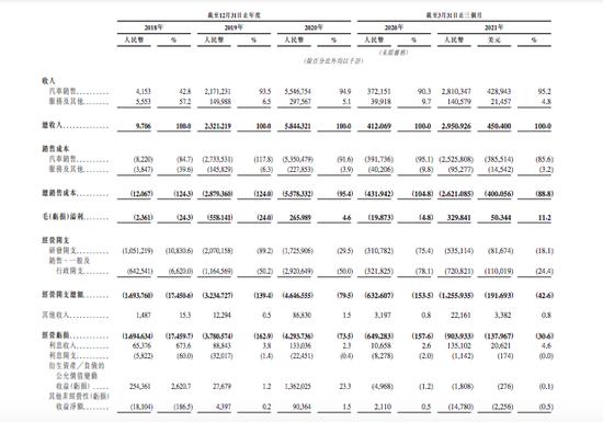 小鹏汽车赴港上市:2020年营收超58亿元,净亏损27.32亿元