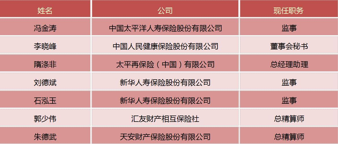 保险一周人事变动(6.19-6.25)