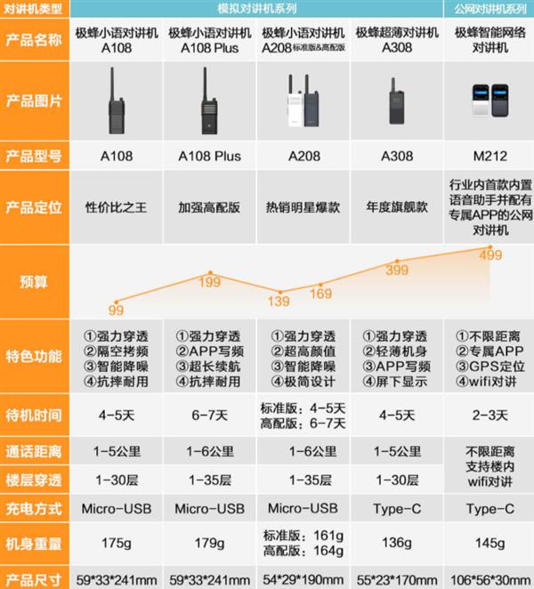 小米有品上架年度旗舰对讲机:比手机还小 可穿透30层楼