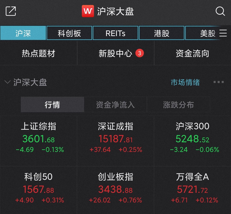 A股开盘:创指涨0.76%,近1500只个股上涨